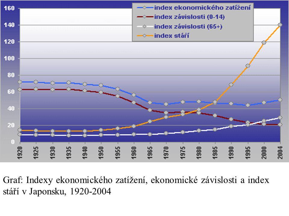 Graf: Indexy ekonomického zatížení, ekonomické závislosti a index stáří v Japonsku, 1920-2004