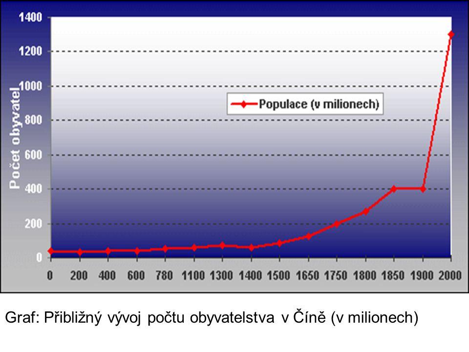 Graf: Přibližný vývoj počtu obyvatelstva v Číně (v milionech)