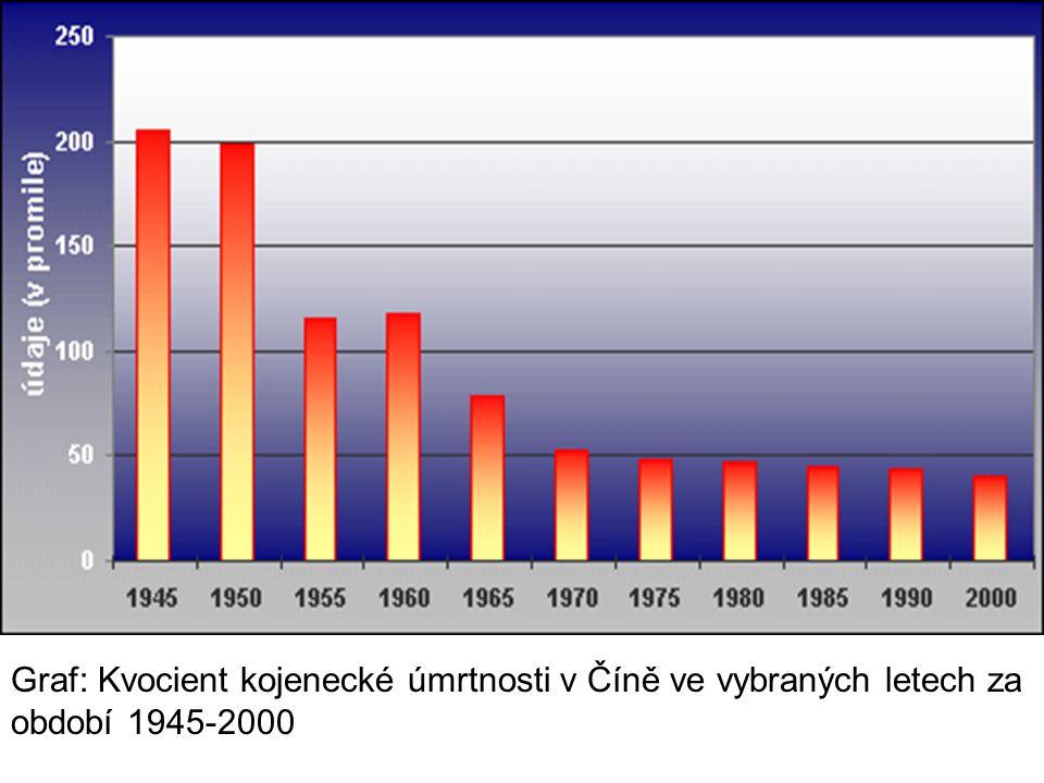 Graf: Kvocient kojenecké úmrtnosti v Číně ve vybraných letech za období 1945-2000