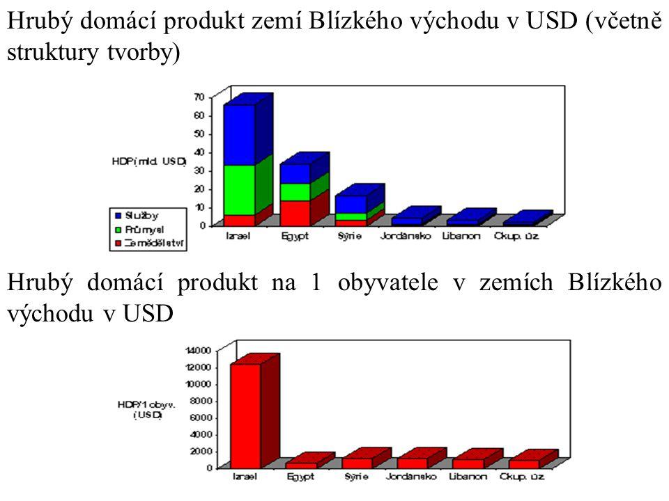 Hrubý domácí produkt zemí Blízkého východu v USD (včetně struktury tvorby) Hrubý domácí produkt na 1 obyvatele v zemích Blízkého východu v USD