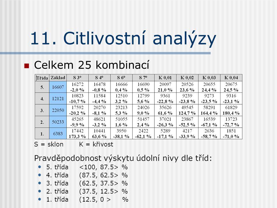 11. Citlivostní analýzy Celkem 25 kombinací S = sklonK = křivost Pravděpodobnost výskytu údolní nivy dle tříd: 5. třída % 4. třída(87.5, 62.5> % 3. tř