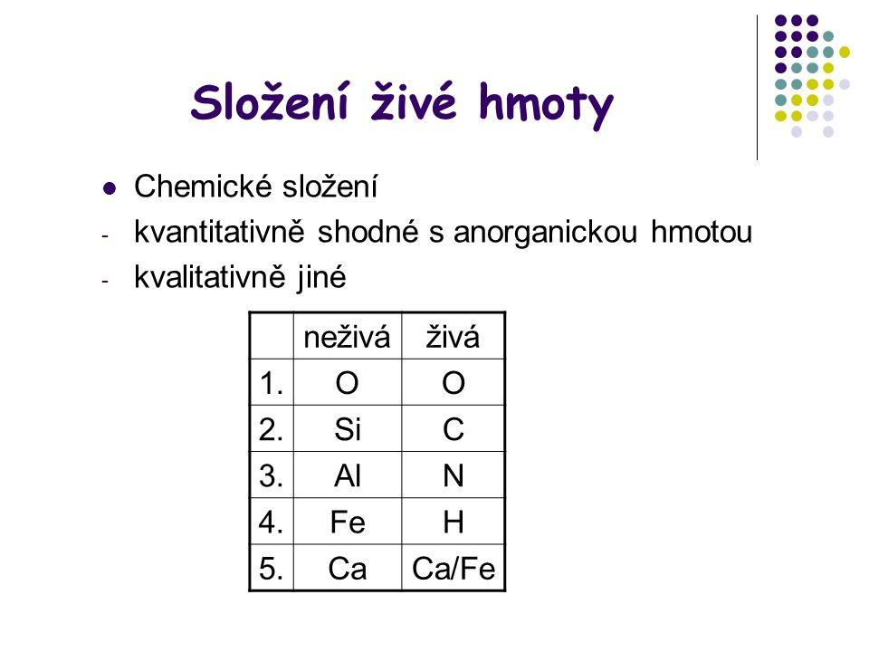 Složení živé hmoty Chemické složení - kvantitativně shodné s anorganickou hmotou - kvalitativně jiné neživáživá 1.OO 2.SiC 3.AlN 4.FeH 5.CaCa/Fe