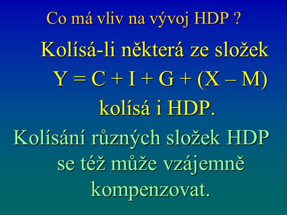 Co má vliv na vývoj HDP ? Kolísá-li některá ze složek Kolísá-li některá ze složek Y = C + I + G + (X – M) Y = C + I + G + (X – M) kolísá i HDP. kolísá