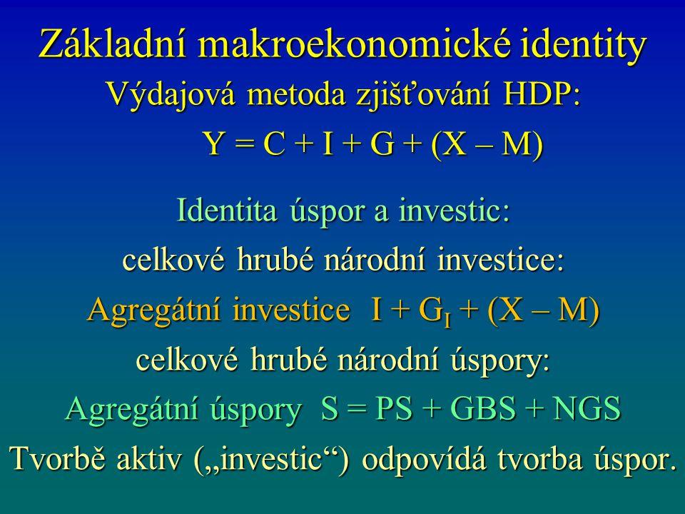 Základní makroekonomické identity Výdajová metoda zjišťování HDP: Y = C + I + G + (X – M) Y = C + I + G + (X – M) Identita úspor a investic: celkové h