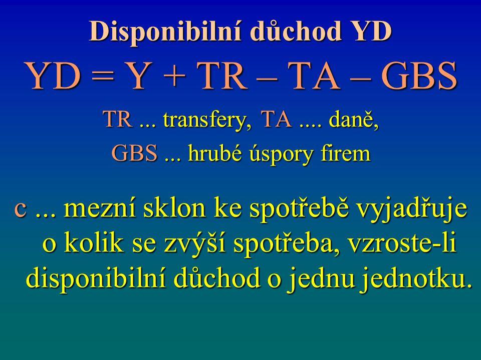 Disponibilní důchod YD YD = Y + TR – TA – GBS TR... transfery, TA.... daně, GBS... hrubé úspory firem c... mezní sklon ke spotřebě vyjadřuje o kolik s