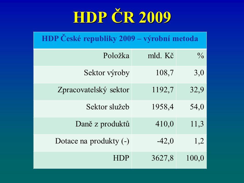 HDP ČR 2009 HDP České republiky 2009 – výrobní metoda Položkamld. Kč% Sektor výroby108,73,0 Zpracovatelský sektor1192,732,9 Sektor služeb1958,454,0 Da