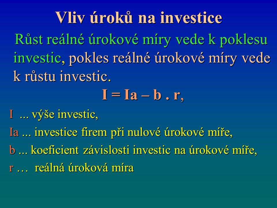 Vliv úroků na investice Růst reálné úrokové míry vede k poklesu investic, pokles reálné úrokové míry vede k růstu investic. I = Ia – b. r, Růst reálné