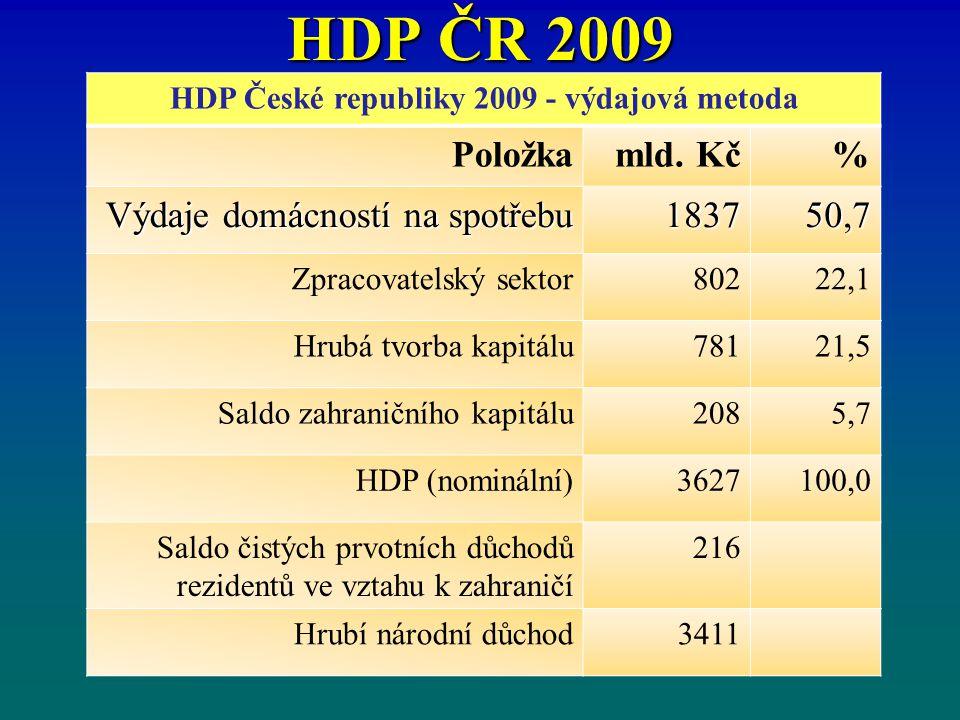 HDP ČR 2009 HDP České republiky 2009 - výdajová metoda Položkamld. Kč% Výdaje domácností na spotřebu 183750,7 Zpracovatelský sektor80222,1 Hrubá tvorb