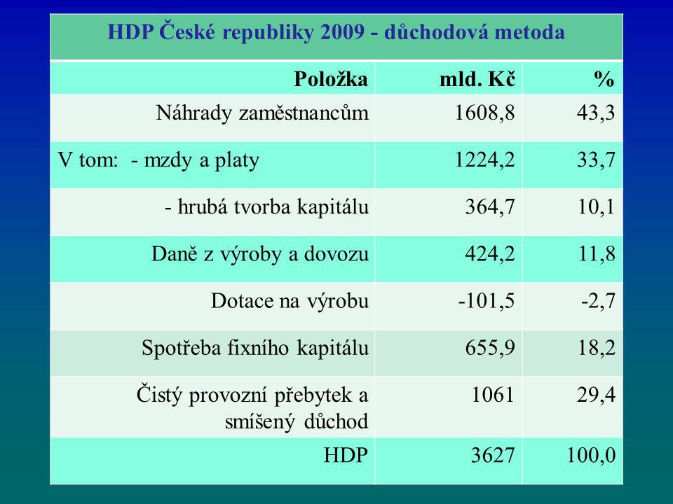 HDP České republiky 2009 - důchodová metoda Položkamld. Kč% Náhrady zaměstnancům1608,843,3 V tom: - mzdy a platy1224,233,7 - hrubá tvorba kapitálu364,