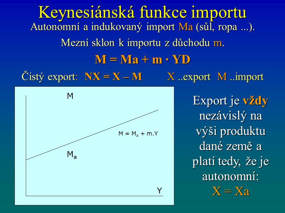 Keynesiánská funkce importu Autonomní a indukovaný import Ma (sůl, ropa...). Mezní sklon k importu z důchodu m. M = Ma + m · YD Čistý export: NX = X –