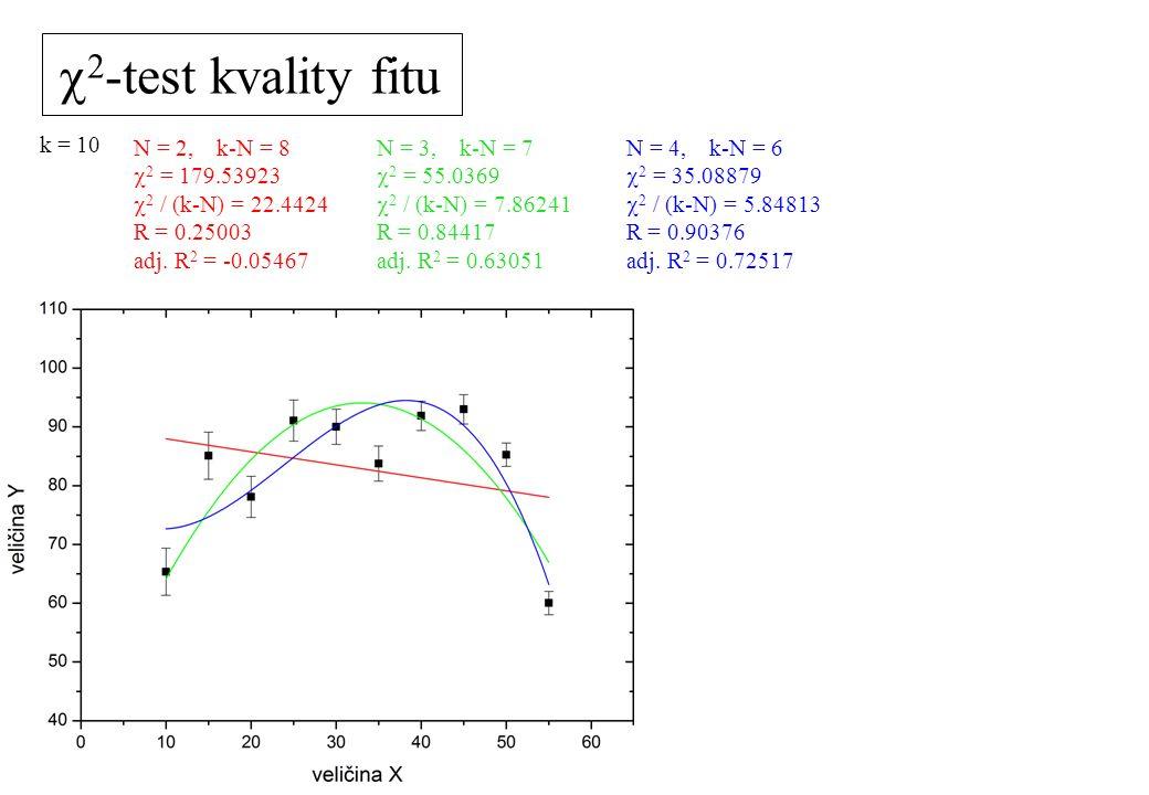 N = 2, k-N = 8  2 = 179.53923  2 / (k-N) = 22.4424 R = 0.25003 adj. R 2 = -0.05467 k = 10  2 -test kvality fitu N = 3, k-N = 7  2 = 55.0369  2 /