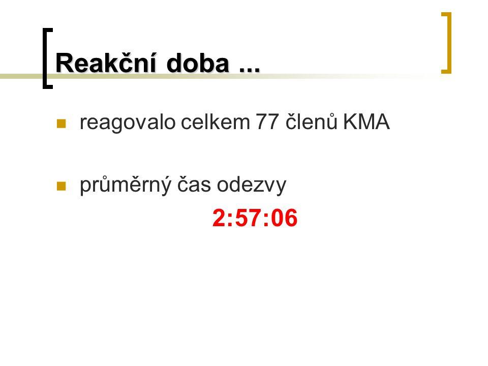Reakční doba... reagovalo celkem 77 členů KMA průměrný čas odezvy 2:57:06