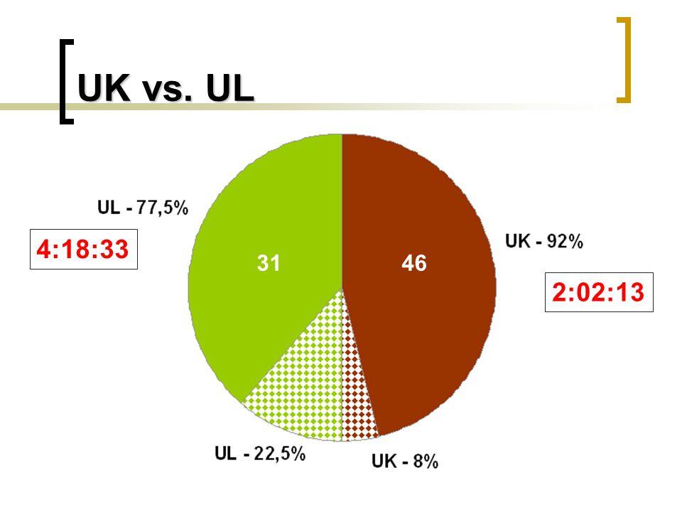 UK vs. UL 4631 4:18:33 2:02:13