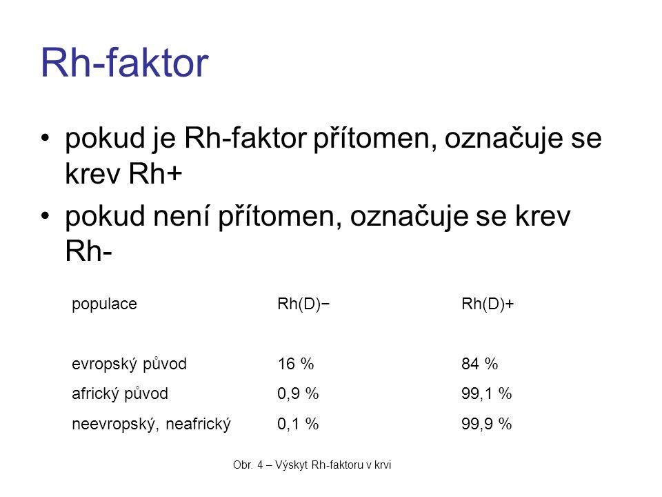 Rh-faktor pokud je Rh-faktor přítomen, označuje se krev Rh+ pokud není přítomen, označuje se krev Rh- populaceRh(D)−Rh(D)+ evropský původ16 %84 % africký původ0,9 %99,1 % neevropský, neafrický0,1 %99,9 % Obr.