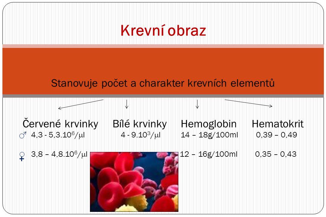 Srážení krve Plazma (nevysrážený fibrin) vs.