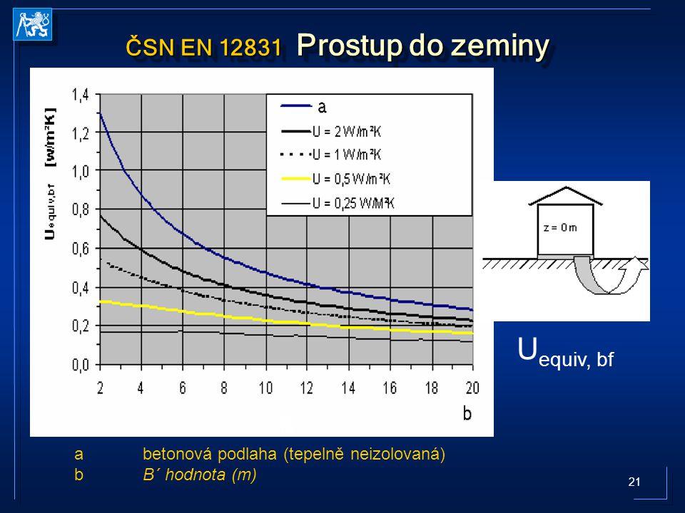 21 ČSN EN 12831 Prostup do zeminy U equiv, bf B´ abetonová podlaha (tepelně neizolovaná) bB´ hodnota (m)