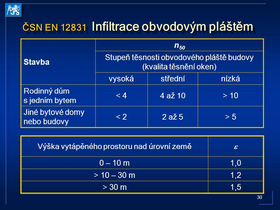 30 ČSN EN 12831 Infiltrace obvodovým pláštěm Stavba n 50 Stupeň těsnosti obvodového pláště budovy (kvalita těsnění oken) vysokástřednínízká Rodinný dů
