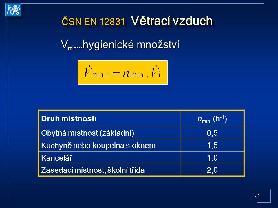 31 ČSN EN 12831 Větrací vzduch Druh místnostin min (h -1 ) Obytná místnost (základní)0,5 Kuchyně nebo koupelna s oknem 1,5 Kancelář 1,0 Zasedací místnost, školní třída 2,0 V min …hygienické množství