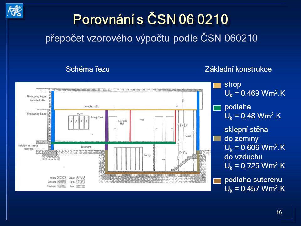 46 Porovnání s ČSN 06 0210 přepočet vzorového výpočtu podle ČSN 060210 Schéma řezuZákladní konstrukce sklepní stěna do zeminy U k = 0,606 Wm 2.K do vzduchu U k = 0,725 Wm 2.K podlaha suterénu U k = 0,457 Wm 2.K strop U k = 0,469 Wm 2.K podlaha U k = 0,48 Wm 2.K