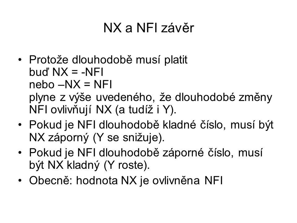 NX a NFI závěr Protože dlouhodobě musí platit buď NX = -NFI nebo –NX = NFI plyne z výše uvedeného, že dlouhodobé změny NFI ovlivňují NX (a tudíž i Y).