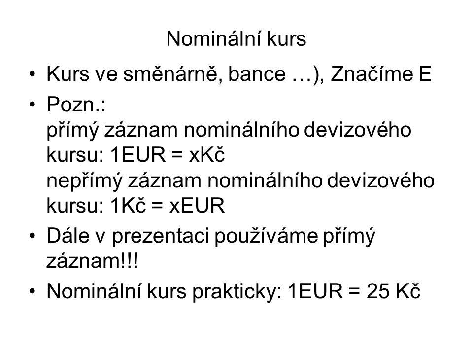 Nominální kurs Kurs ve směnárně, bance …), Značíme E Pozn.: přímý záznam nominálního devizového kursu: 1EUR = xKč nepřímý záznam nominálního devizovéh