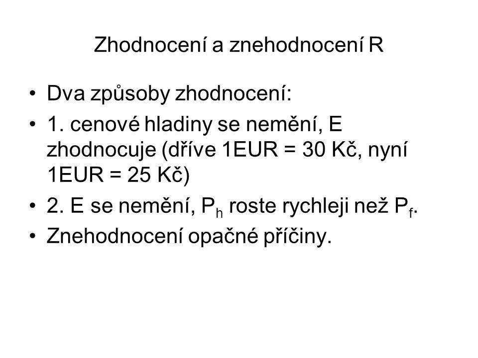 Zhodnocení a znehodnocení R Dva způsoby zhodnocení: 1. cenové hladiny se nemění, E zhodnocuje (dříve 1EUR = 30 Kč, nyní 1EUR = 25 Kč) 2. E se nemění,