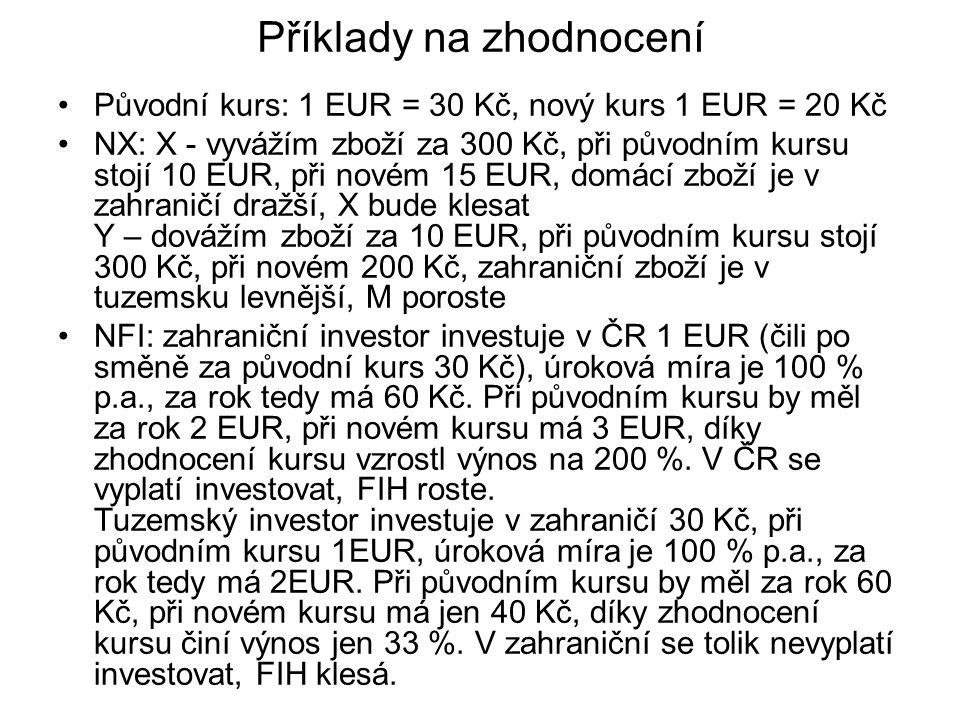 Příklady na zhodnocení Původní kurs: 1 EUR = 30 Kč, nový kurs 1 EUR = 20 Kč NX: X - vyvážím zboží za 300 Kč, při původním kursu stojí 10 EUR, při nové