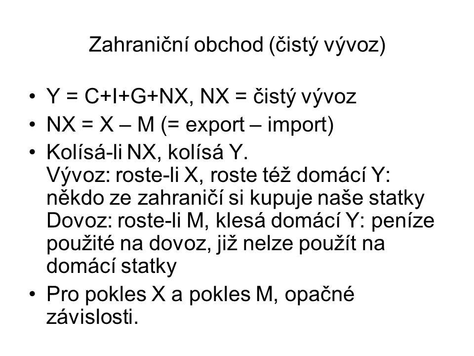 Zahraniční obchod (čistý vývoz) Y = C+I+G+NX, NX = čistý vývoz NX = X – M (= export – import) Kolísá-li NX, kolísá Y. Vývoz: roste-li X, roste též dom