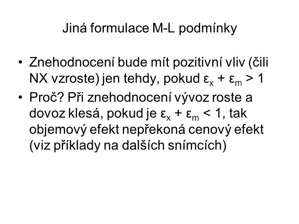 Jiná formulace M-L podmínky Znehodnocení bude mít pozitivní vliv (čili NX vzroste) jen tehdy, pokud ε x + ε m > 1 Proč? Při znehodnocení vývoz roste a