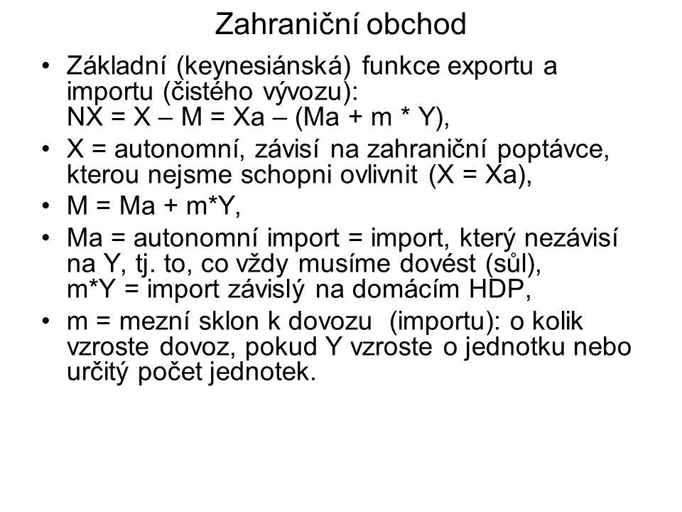 Zahraniční obchod Základní (keynesiánská) funkce exportu a importu (čistého vývozu): NX = X – M = Xa – (Ma + m * Y), X = autonomní, závisí na zahranič