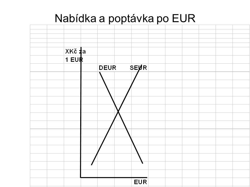 Nabídka a poptávka po EUR
