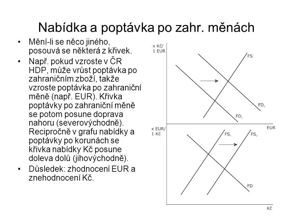 Nabídka a poptávka po zahr. měnách Mění-li se něco jiného, posouvá se některá z křivek. Např. pokud vzroste v ČR HDP, může vrůst poptávka po zahraničn