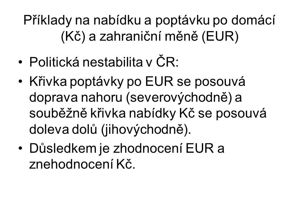 Příklady na nabídku a poptávku po domácí (Kč) a zahraniční měně (EUR) Politická nestabilita v ČR: Křivka poptávky po EUR se posouvá doprava nahoru (se