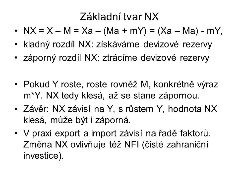 Základní tvar NX NX = X – M = Xa – (Ma + mY) = (Xa – Ma) - mY, kladný rozdíl NX: získáváme devizové rezervy záporný rozdíl NX: ztrácíme devizové rezer
