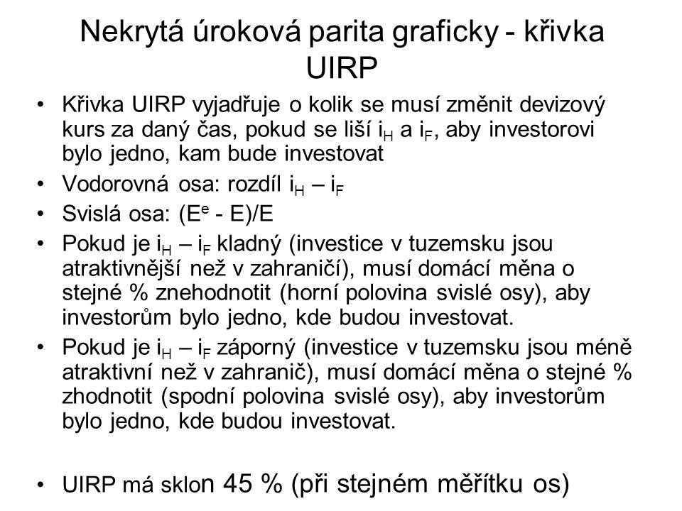 Nekrytá úroková parita graficky - křivka UIRP Křivka UIRP vyjadřuje o kolik se musí změnit devizový kurs za daný čas, pokud se liší i H a i F, aby inv