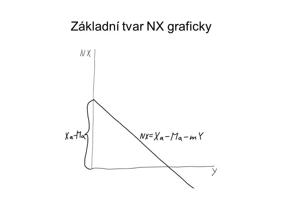 Základní tvar NX graficky