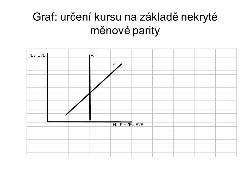 Graf: určení kursu na základě nekryté měnové parity