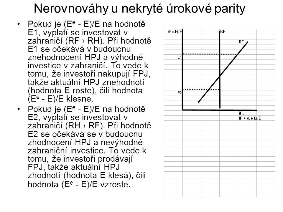 Nerovnováhy u nekryté úrokové parity Pokud je (E e - E)/E na hodnotě E1, vyplatí se investovat v zahraničí (RF › RH). Při hodnotě E1 se očekává v budo