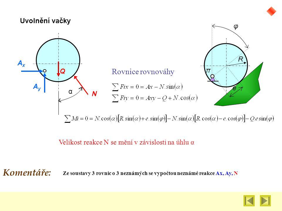 φ e R π AxAx Q AyAy Uvolnění vačky N α Rovnice rovnováhy Ze soustavy 3 rovnic o 3 neznámých se vypočtou neznámé reakce Ax, Ay, N Velikost reakce N se