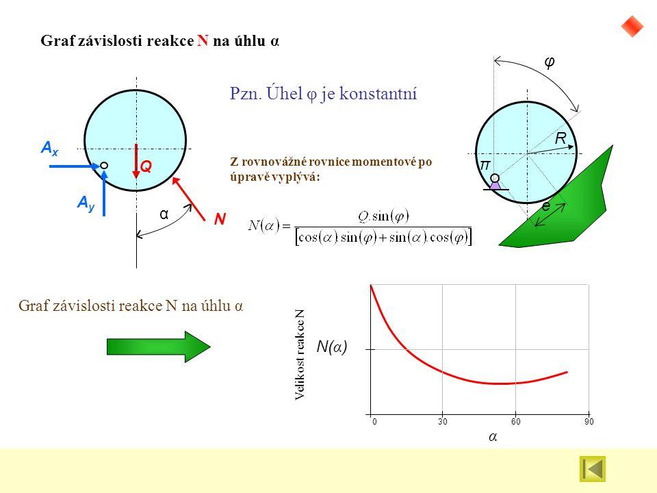 φ e R π AxAx Q AyAy Graf závislosti reakce N na úhlu α N α Pzn. Úhel φ je konstantní Z rovnovážné rovnice momentové po úpravě vyplývá: 0306090 N( α )