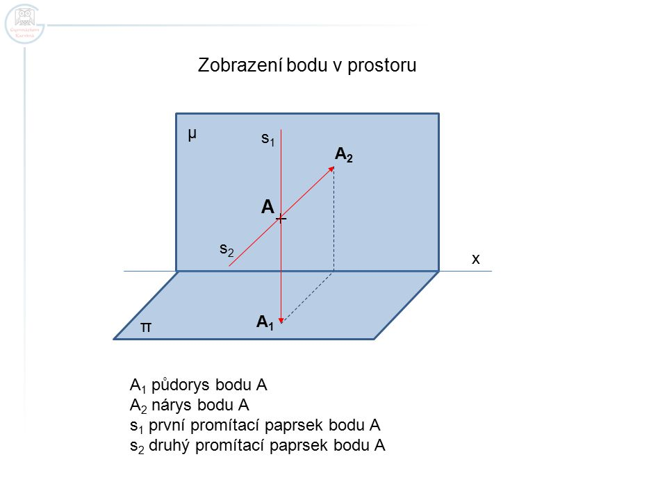 Zobrazení bodu v prostoru A A2A2 A1A1 s1s1 s2s2 A 1 půdorys bodu A A 2 nárys bodu A s 1 první promítací paprsek bodu A s 2 druhý promítací paprsek bodu A μ π x