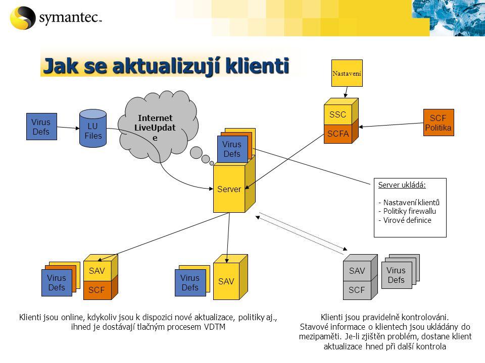 Settings Server SCFA SSC SCF Politika Internet LiveUpdat e LU Files Virus Defs SCF SAV SCF SAV Settings SCF Policy Virus Defs SAV Settings Virus Defs SCF Policy Virus Defs Server ukládá: - Nastavení klientů - Politiky firewallu - Virové definice Klienti jsou online, kdykoliv jsou k dispozici nové aktualizace, politiky aj., ihned je dostávají tlačným procesem VDTM Nastavení Klienti jsou pravidelně kontrolováni.