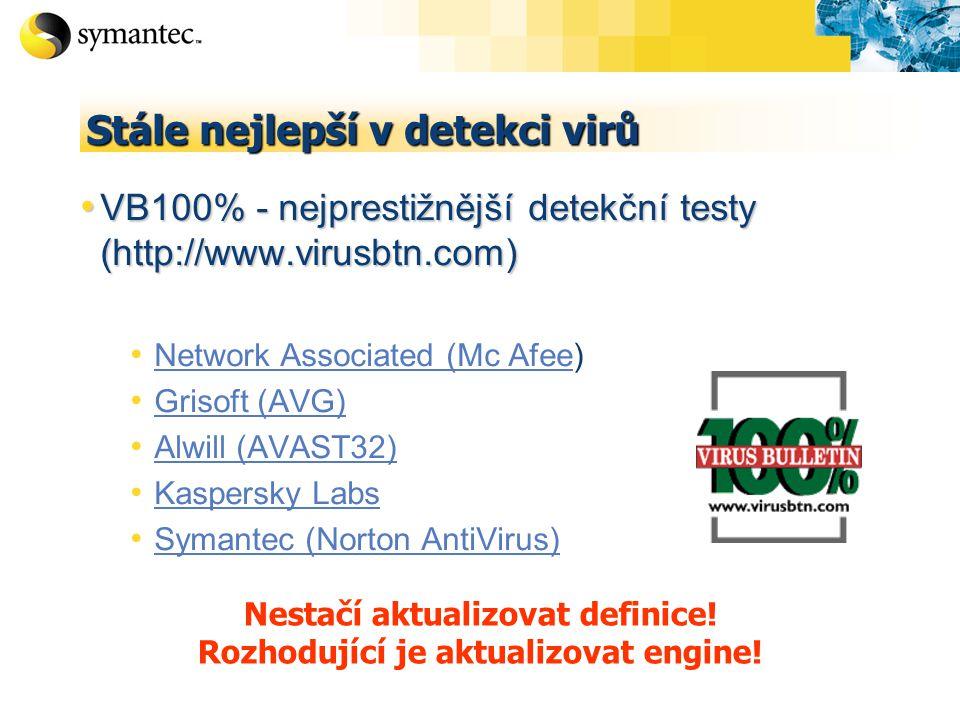 Stále nejlepší v detekci virů VB100% - nejprestižnější detekční testy (http://www.virusbtn.com) VB100% - nejprestižnější detekční testy (http://www.virusbtn.com) Network Associated (Mc Afee) Network Associated (Mc Afee Grisoft (AVG) Alwill (AVAST32) Kaspersky Labs Symantec (Norton AntiVirus) Nestačí aktualizovat definice.