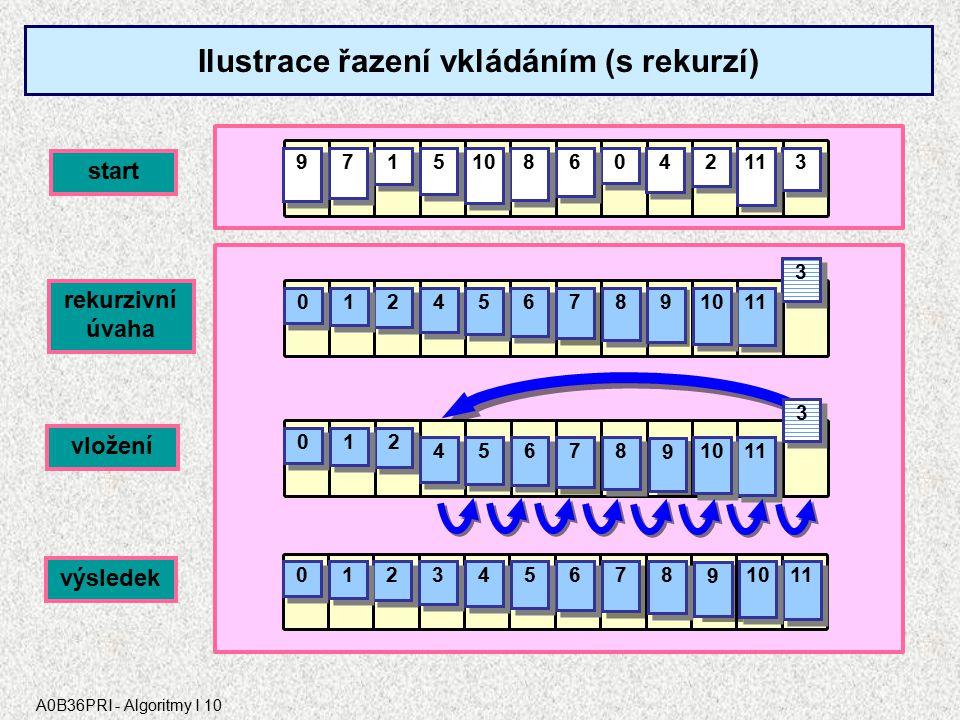 A0B36PRI - Algoritmy I 10 0 0 1 1 2 2 3 3 4 4 6 6 5 5 7 7 8 8 9 9 10 11 start rekurzivní úvaha 2 2 3 3 11 0 0 1 1 6 6 8 8 9 9 7 7 4 4 5 5 10 2 2 3 3 11 0 0 1 1 6 6 8 8 9 9 7 7 4 4 5 5 10 2 2 3 3 11 0 0 1 1 6 6 8 8 9 9 7 7 4 4 5 5 10 vložení Ilustrace řazení vkládáním (s rekurzí) výsledek