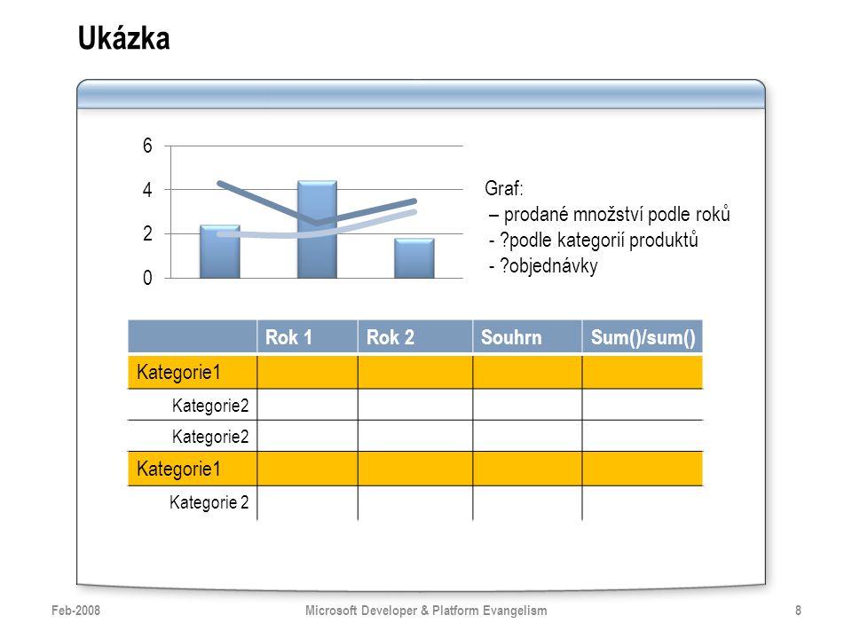 Ukázka Feb-20088Microsoft Developer & Platform Evangelism Rok 1Rok 2SouhrnSum()/sum() Kategorie1 Kategorie2 Kategorie1 Kategorie 2 Graf: – prodané množství podle roků - podle kategorií produktů - objednávky