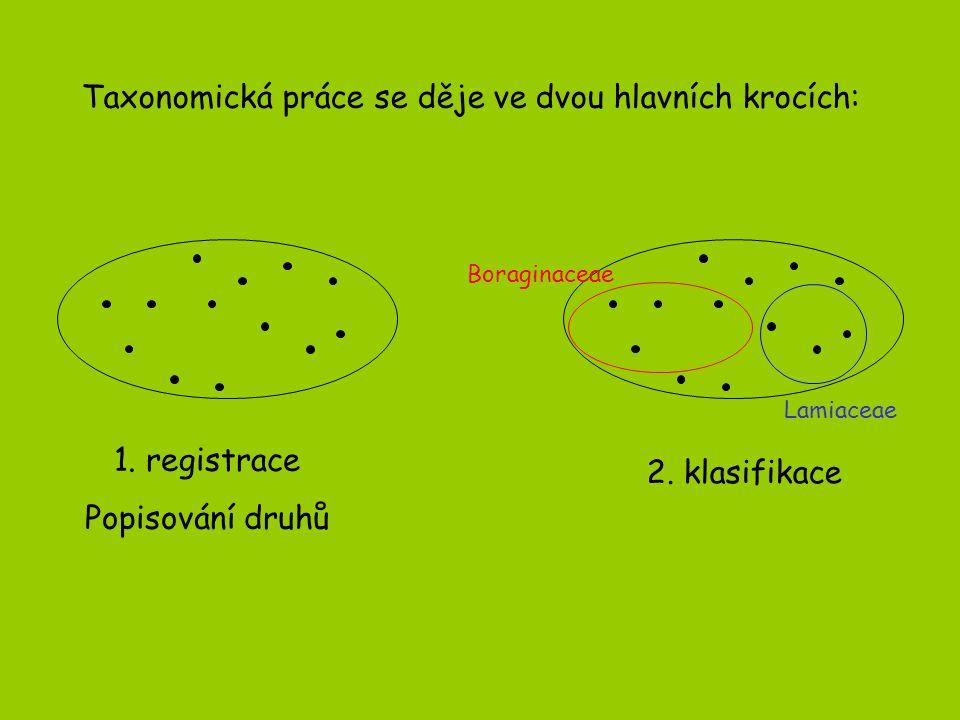 Taxonomie je věda syntetická V ideálním případě se opírá o maximum znaků podstatných - vybraných mezi všemi dostupnými znaky: morfologickými - od úrovně celého individua (úroveň habituální) přes jednotlivé jeho části viditelné pouhým okem až po úroveň viditelnou jen v elektronovém mikroskopu fyziologicko-anatomickými, histologickými, celulárními či subcelulárními karyologickými (cytogenetickými) biochemickými molekulárně biologickými …