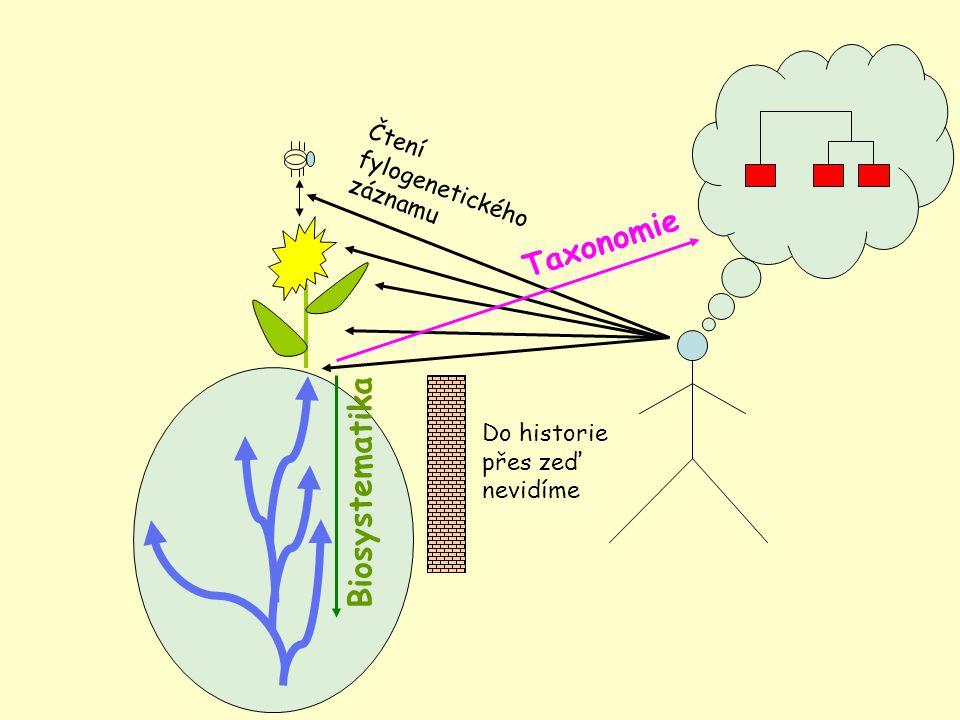 Do historie přes zeď nevidíme Taxonomie Biosystematika Čtení fylogenetického záznamu