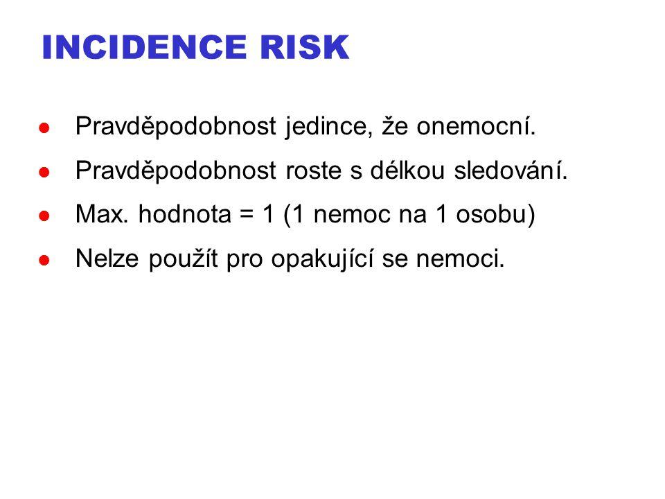 Pravděpodobnost jedince, že onemocní. Pravděpodobnost roste s délkou sledování. Max. hodnota = 1 (1 nemoc na 1 osobu) Nelze použít pro opakující se ne