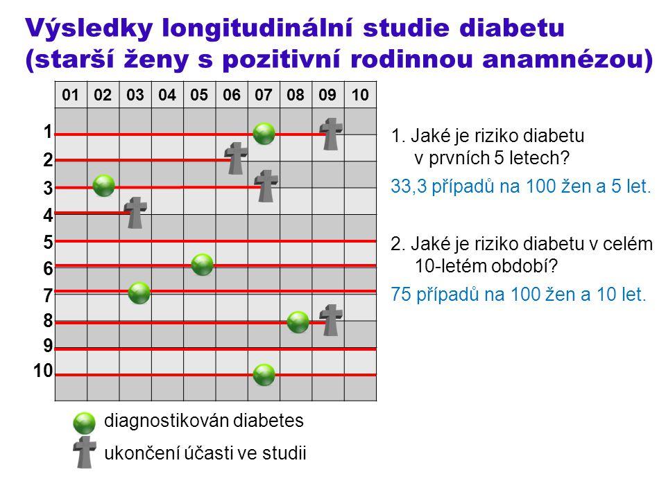 Výsledky longitudinální studie diabetu (starší ženy s pozitivní rodinnou anamnézou) 1 2 3 4 5 6 7 8 9 10 diagnostikován diabetes ukončení účasti ve st