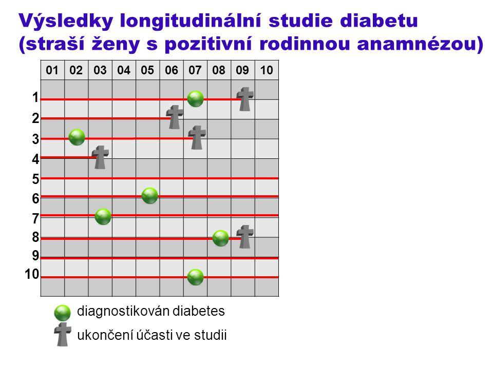 Výsledky longitudinální studie diabetu (straší ženy s pozitivní rodinnou anamnézou) 1 2 3 4 5 6 7 8 9 10 diagnostikován diabetes ukončení účasti ve st